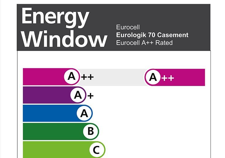 energy a++Windows